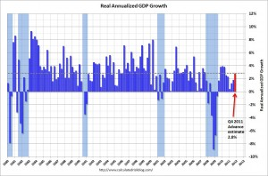 1-27-12-Real-Annualized-GDP-Growth