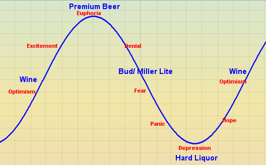 market cycle types