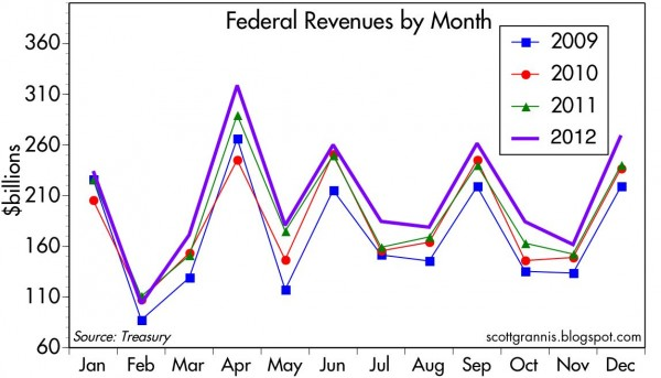 Revenues by month