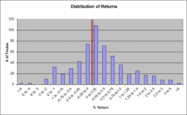 distrib of returns