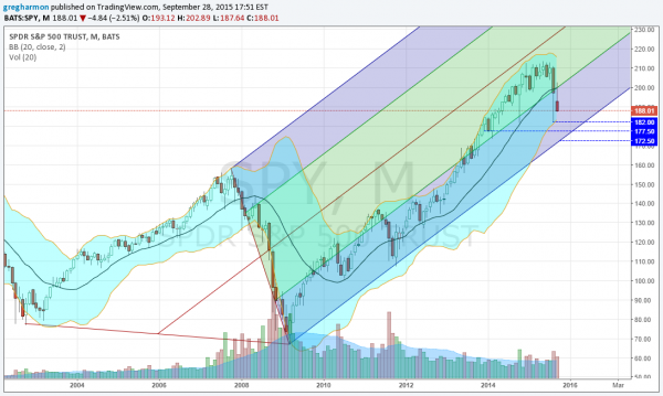 Bollinger bands spy