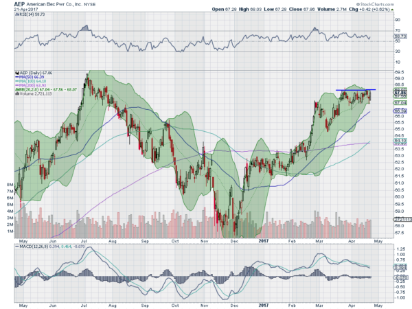 5 Trade Ideas for Monday: American Electric Power, Home Depot ...